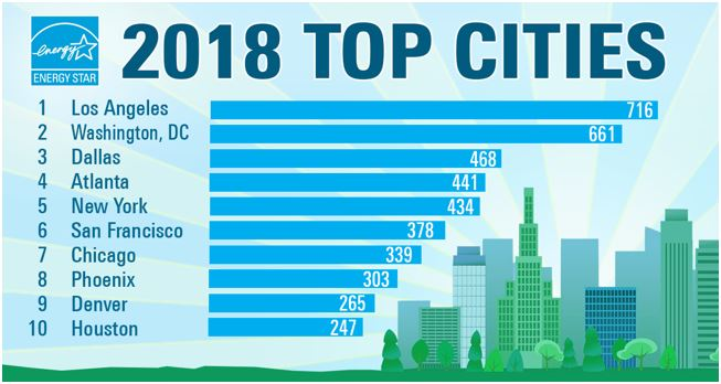 Energy Star Cities List